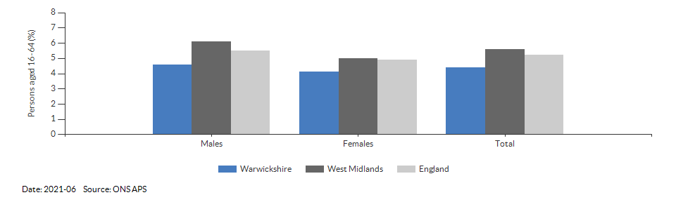 Unemployment rate in Warwickshire for 2021-06