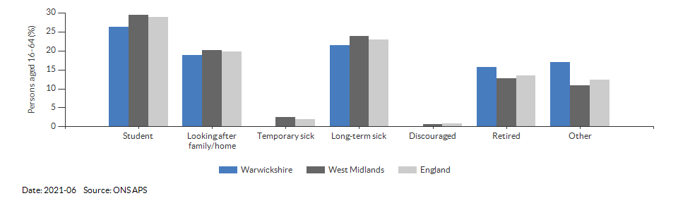 Reasons for economic inactivity in Warwickshire for 2021-06