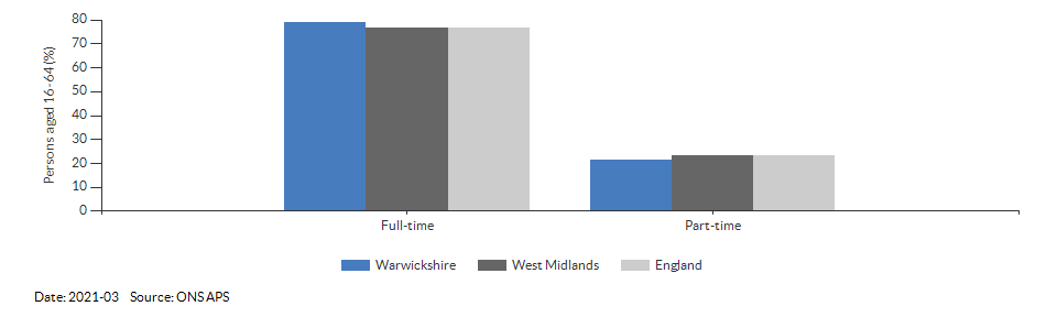 Full-time and part-time employment in Warwickshire for 2021-03