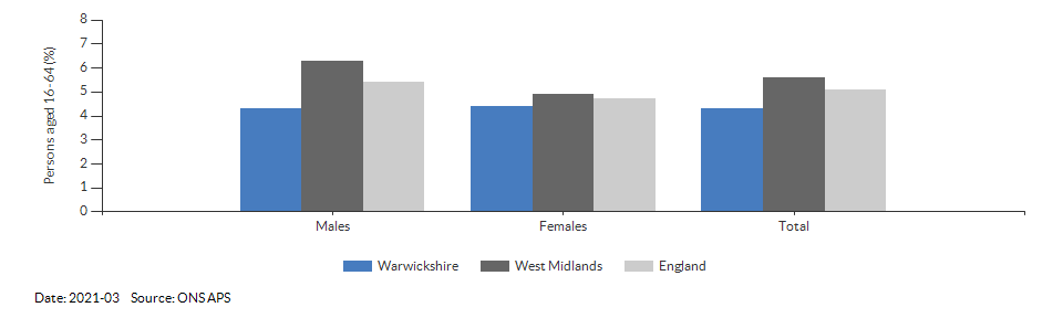 Unemployment rate in Warwickshire for 2021-03