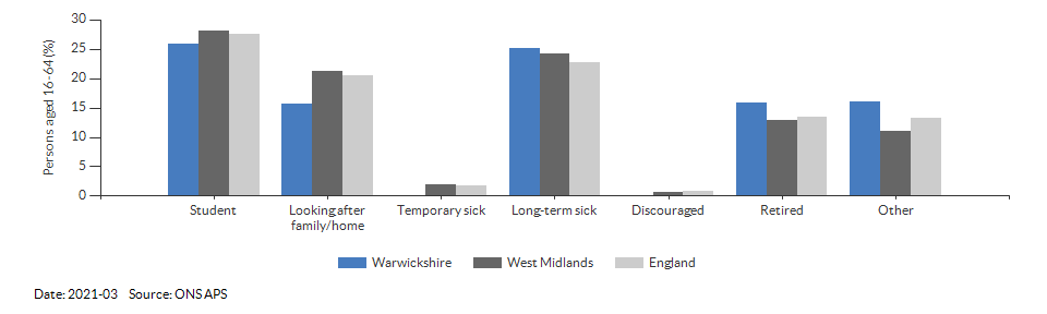 Reasons for economic inactivity in Warwickshire for 2021-03