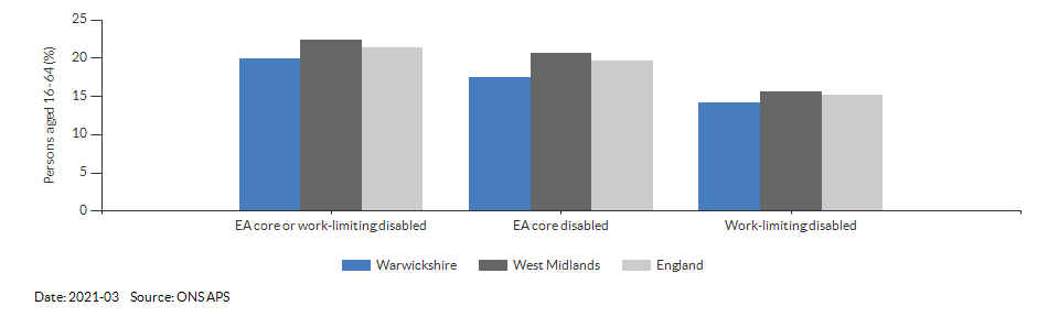 Disability (Equality Act) core level in Warwickshire for 2021-03