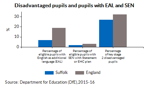 Disadvantaged pupils and pupils with EAL and SEN