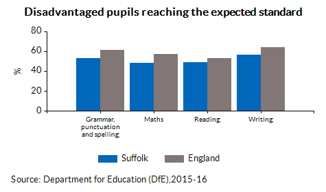 Disadvantaged pupils reaching the expected standard