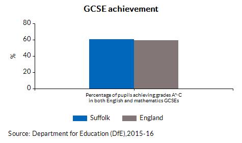GCSE achievement