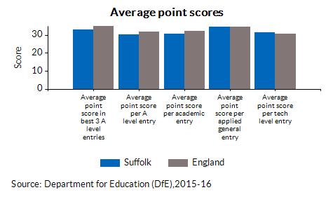 Average point scores