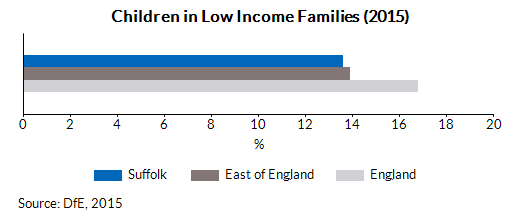 Children in Low Income Families (2015)