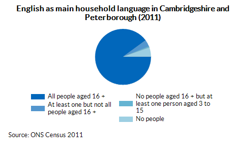 English as main household language in Cambridgeshire and Peterborough (2011)