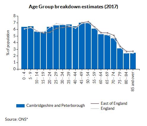 Age Group breakdown estimates (2017)