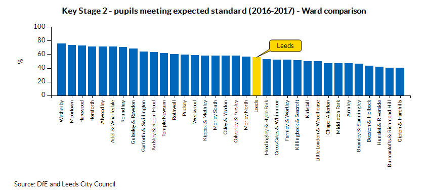 Key Stage 2 - pupils meeting expected standard (2016-2017) - Ward comparison