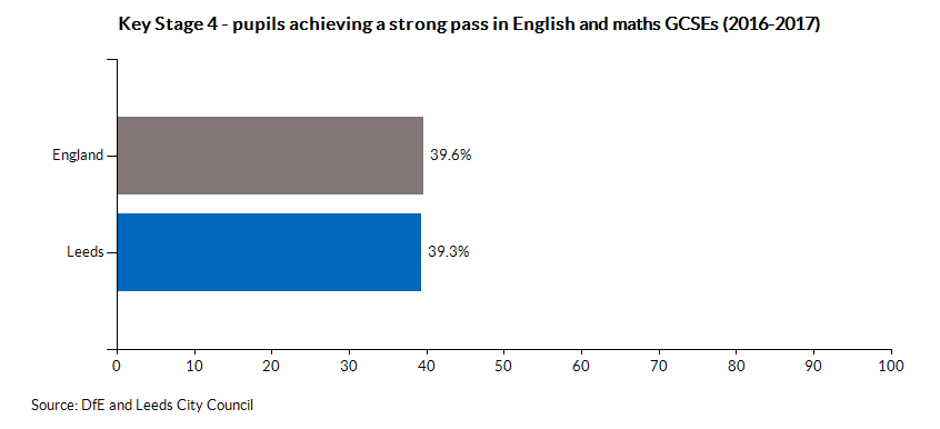 Key Stage 4 - pupils achieving a strong pass in English and Maths GCSEs