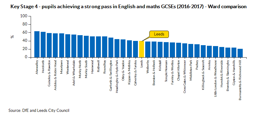 Key Stage 4 - pupils achieving a strong pass in English and maths GCSEs (2016-2017) - Ward comparison