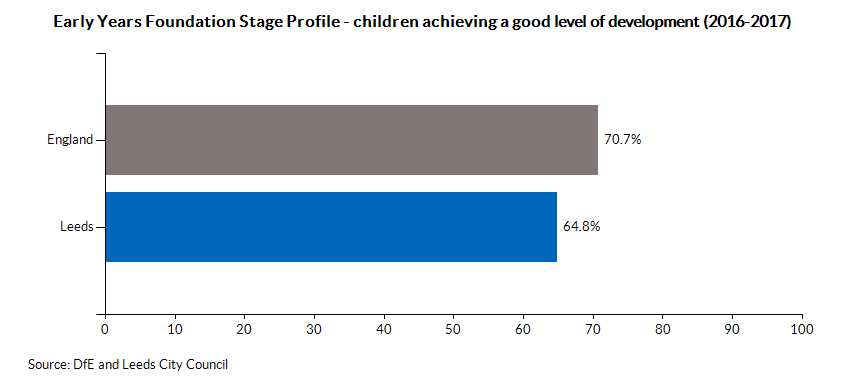 Early Years Foundation Stage Profile good level of development