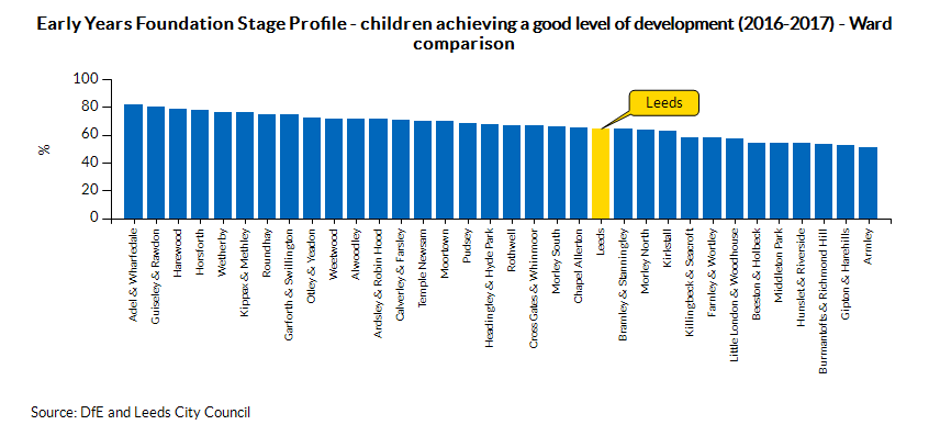 Early Years Foundation Stage Profile - children achieving a good level of development (2016-2017) - Ward comparison