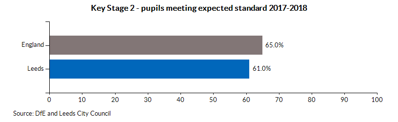 Key Stage 2 - pupils meeting expected standard