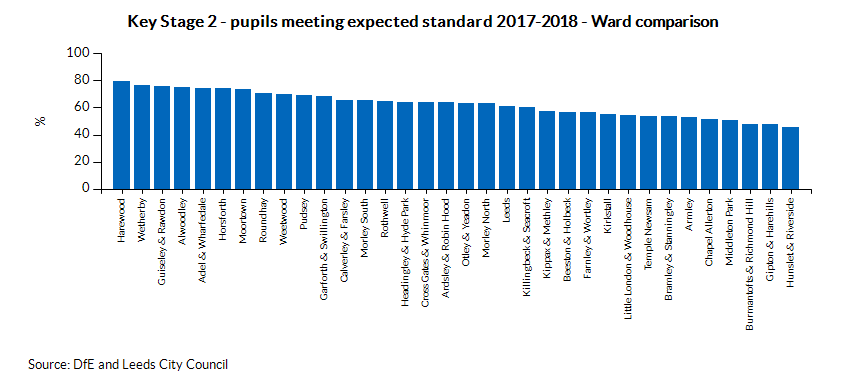 Key Stage 2 - pupils meeting expected standard - Ward comparison