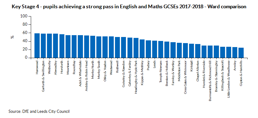 Key Stage 4 - pupils achieving a strong pass in English and maths GCSEs - Ward comparison