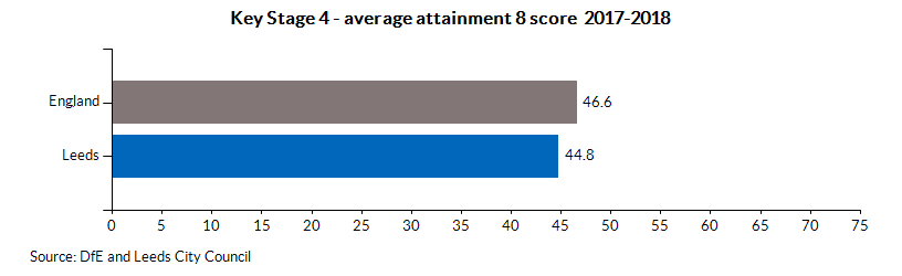Key Stage 4 - average attainment 8 score