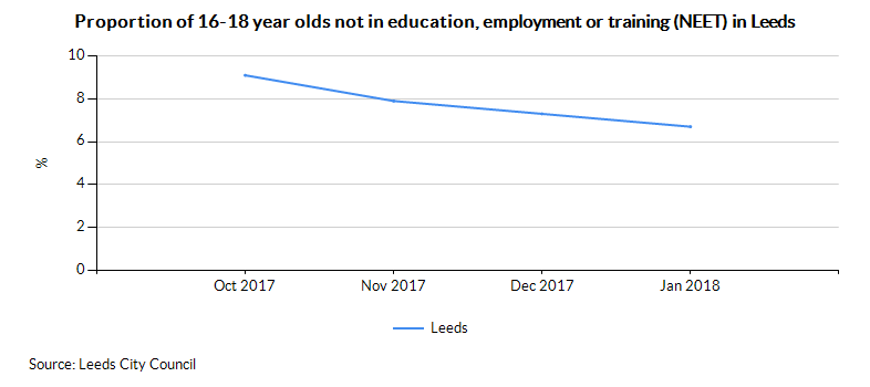 Leeds using NEET (percentage)