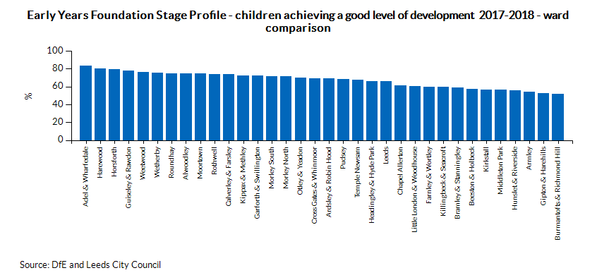 Early Years Foundation Stage Profile - children achieving a good level of development - Ward comparison