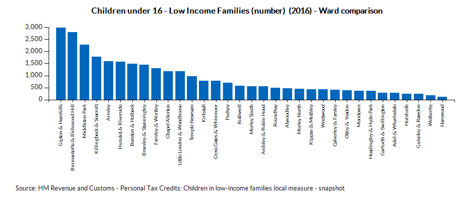 Chart for Leeds using Children under 16 - Low Income Families