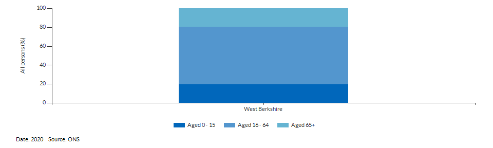 Broad age group estimates for West Berkshire for 2020