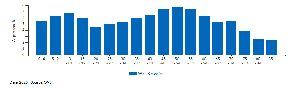 5-year age group population estimates for West Berkshire for 2020