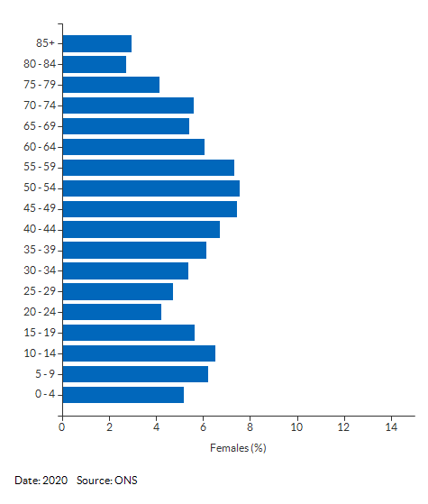 5-year age group female population estimates for West Berkshire for 2020