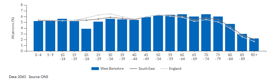 5-year age group population projections for West Berkshire for 2043