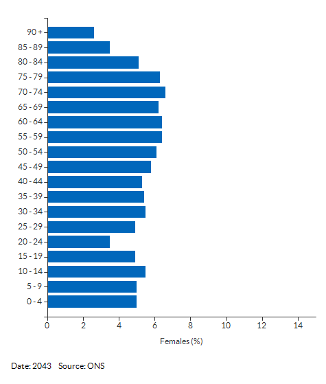 5-year age group female population projections for West Berkshire for 2043