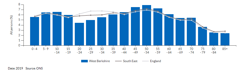 5-year age group population estimates for West Berkshire for 2019
