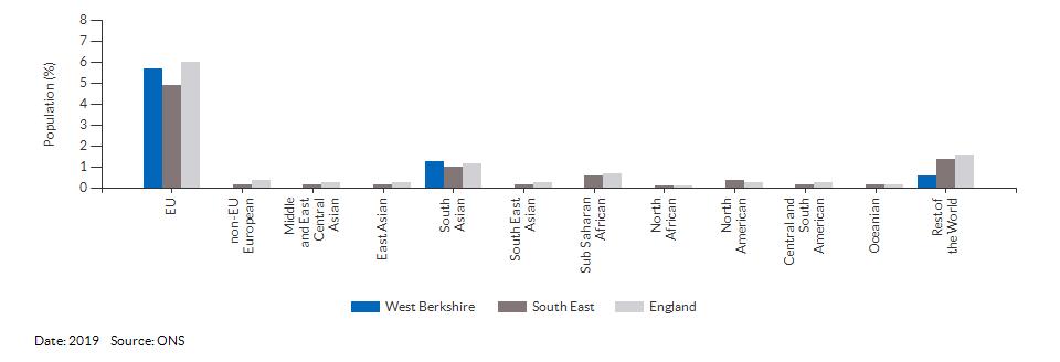 Nationality (non-UK breakdown) for West Berkshire for 2019
