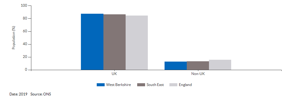 Country of birth (UK and non-UK) for West Berkshire for 2019