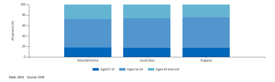 Broad age group population projections for West Berkshire for 2041