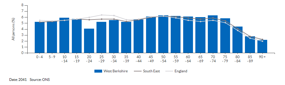 5-year age group population projections for West Berkshire for 2041