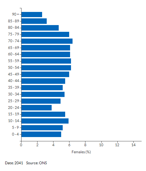 5-year age group female population projections for West Berkshire for 2041