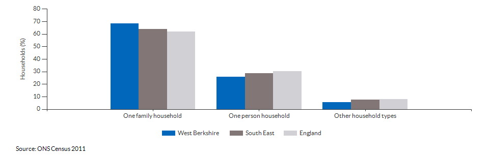 Household composition in West Berkshire for 2011