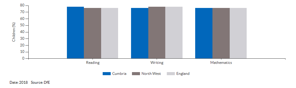 Children reaching the expected standard in reading, writing and maths for Cumbria for 2018
