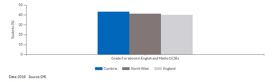 Student achievement in GCSEs for Cumbria for 2018