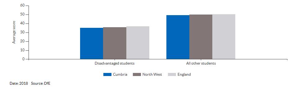 Average attainment 8 scores for Cumbria for 2018