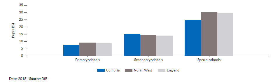 Absences in primary and secondary schools for Cumbria for 2018