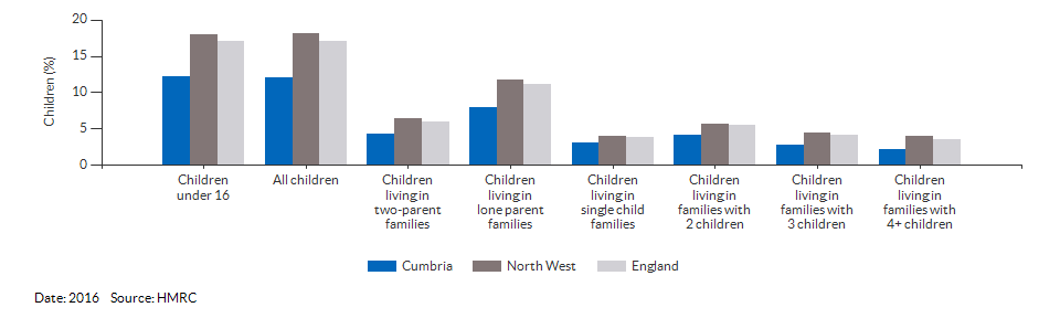 Percentage of children in low income families for Cumbria for 2016