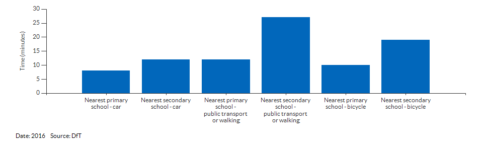 Travel time to the nearest primary or secondary school for Cumbria for 2016
