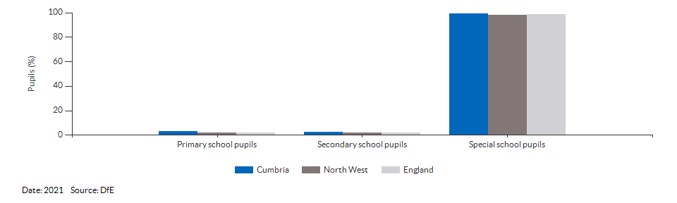 Pupils with a statement of Special Educational Needs or Education, Health or Care Plan for Cumbria for 2021