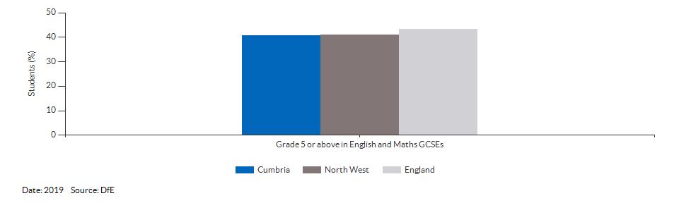 Student achievement in GCSEs for Cumbria for 2019