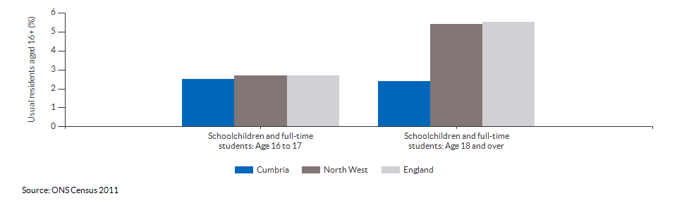 Schoolchildren and students in Cumbria for 2011
