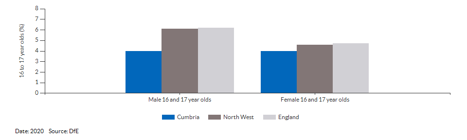 16 to 17 year olds not in education, emplyment or training for Cumbria for 2020