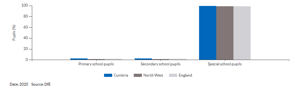 Pupils with a statement of Special Educational Needs or Education, Health or Care Plan for Cumbria for 2020