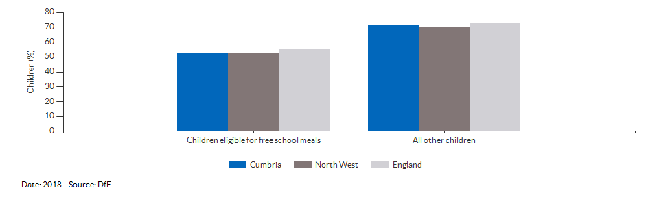 Children eligible for free school meals achieving a good level of development for Cumbria for 2018