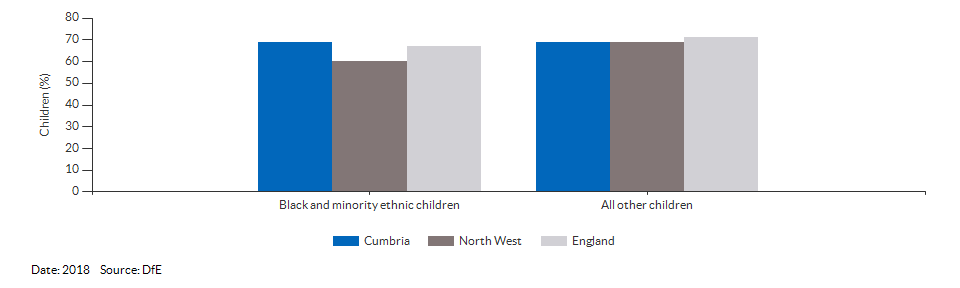 Black and minority ethnic children achieving a good level of development for Cumbria for 2018
